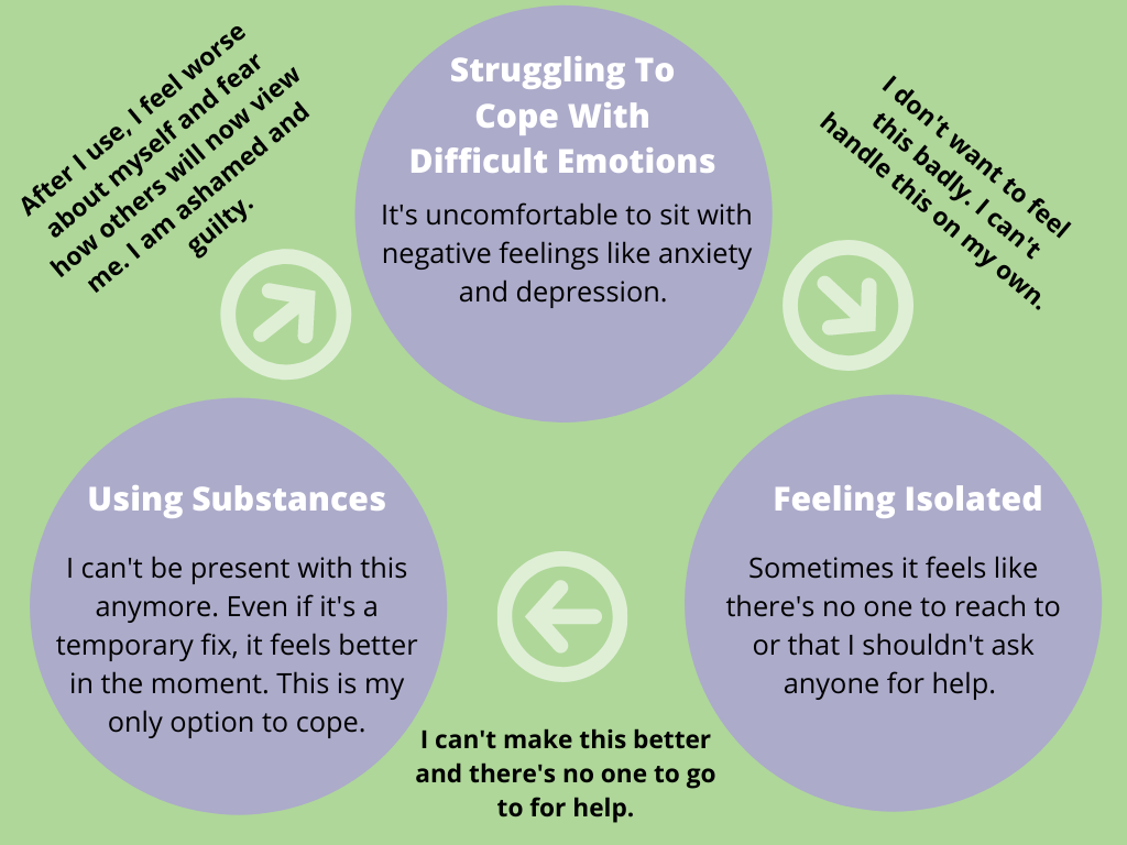 Substance Use Cycle