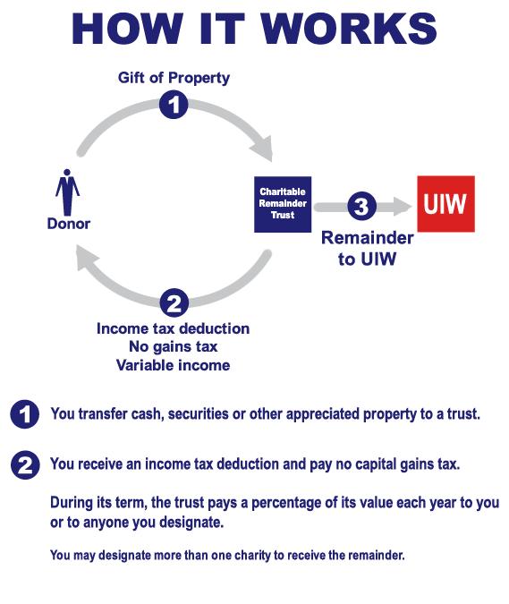 Charitable Remainder Chart