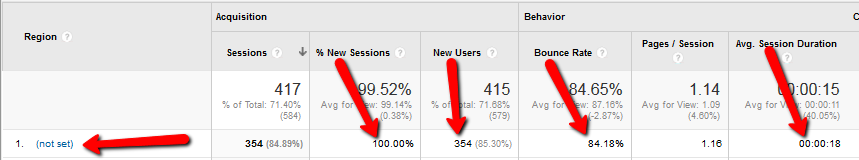 Google Analytics - geographically region appearing as (not set)