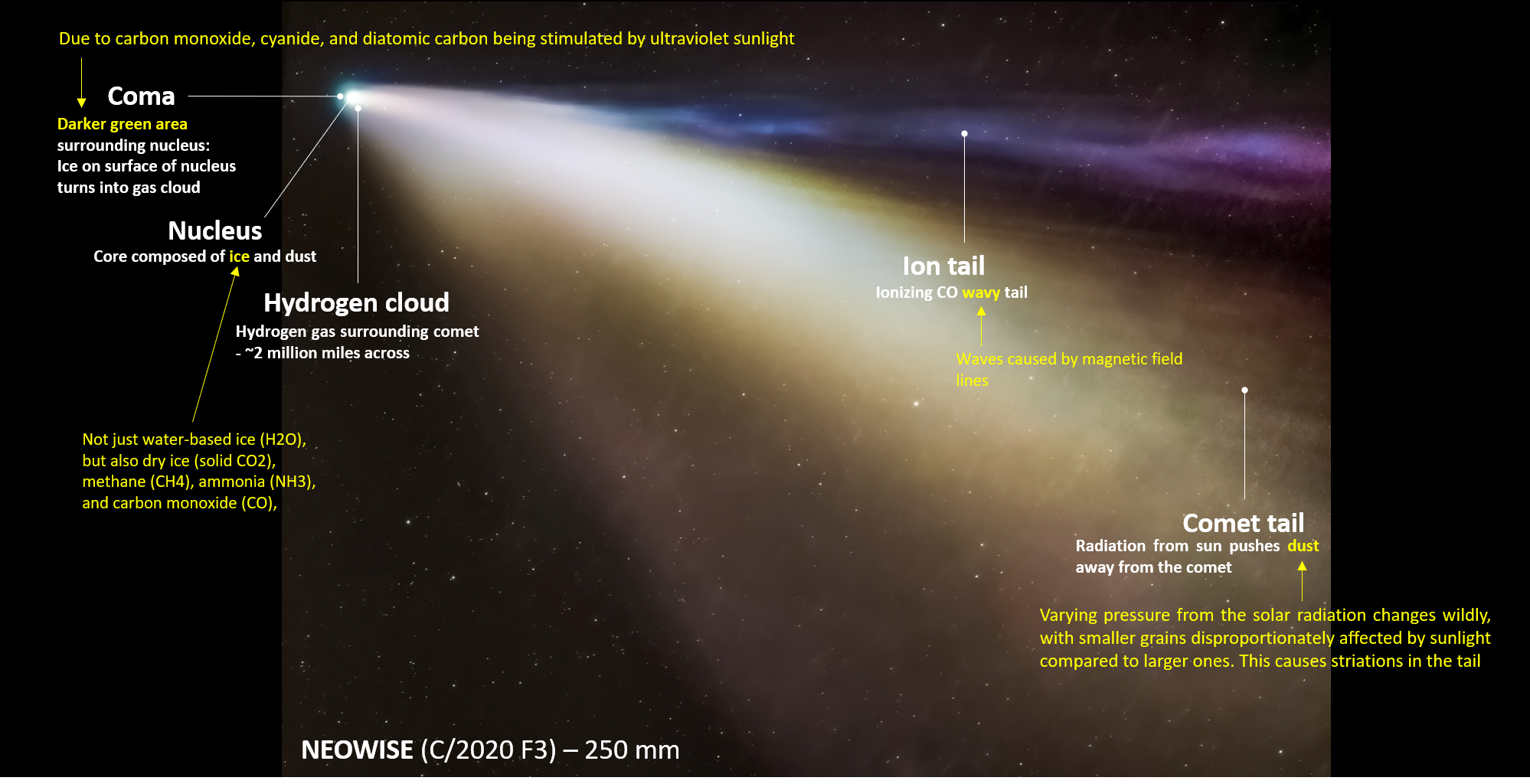 annotated figure, sky, stars, milky way, comet