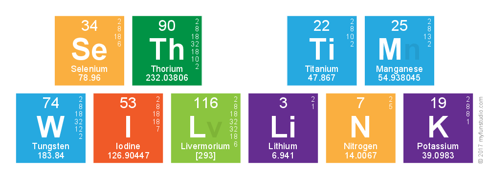 Periodic Table of Personal Development