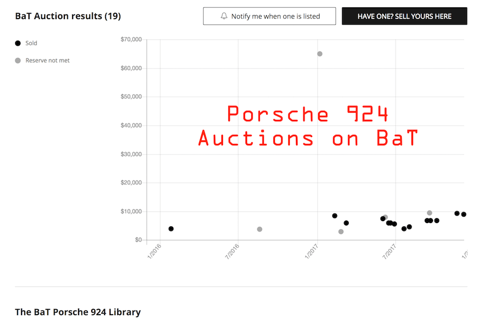 Porsche 924 auction sale results on BaT indicates price creeping up