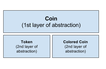 Coins vs. Tokens vs. Colored Coins