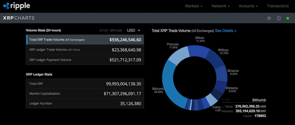 Is there a limited supply of XRP?