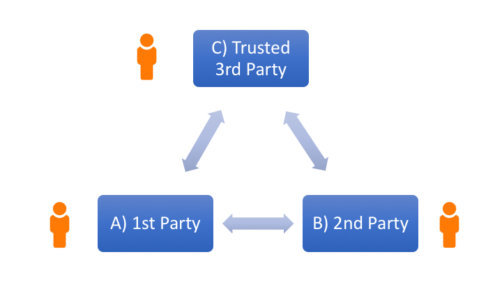 Trusted third party in cryptography