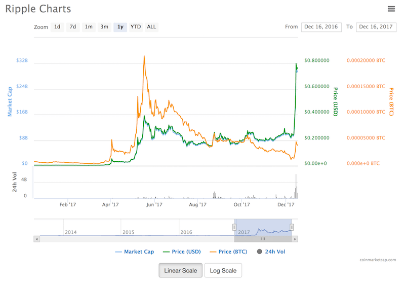 XRP Chart - How to Buy XRP Leveraging Coinbase