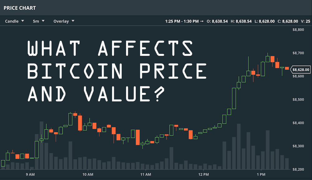 What affects bitcoin price and value?