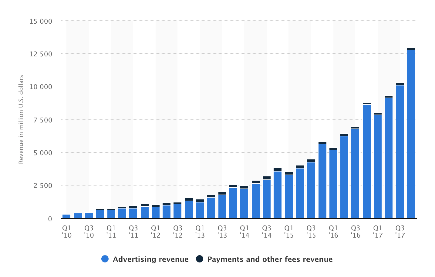 Facebook revenue breakdown