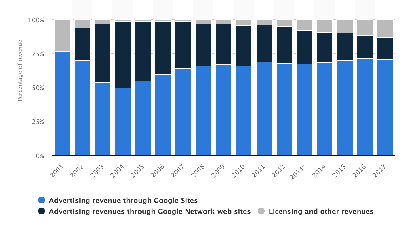 Google revenue breakdown 2017