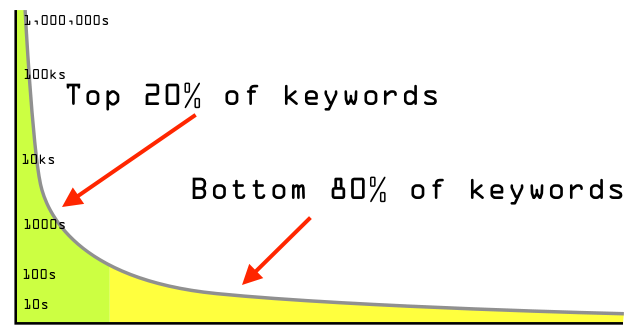 Long tail content and SEO graph