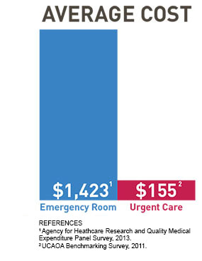 Average Cost of Urgent Care vs Emergency Room