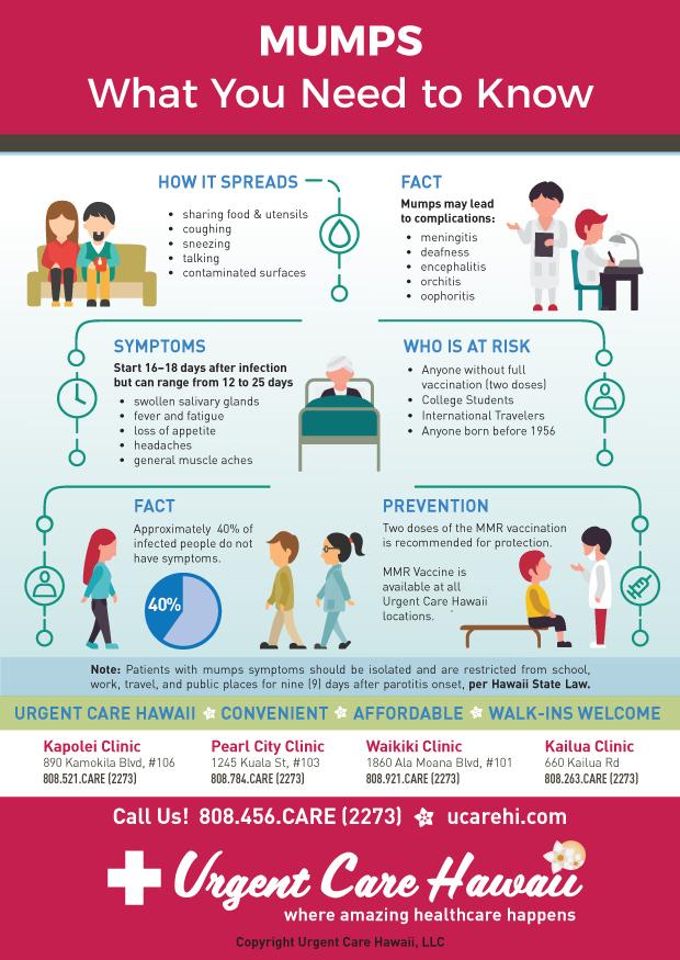 Mumps Infographic