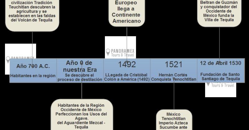 Historia del Tequila