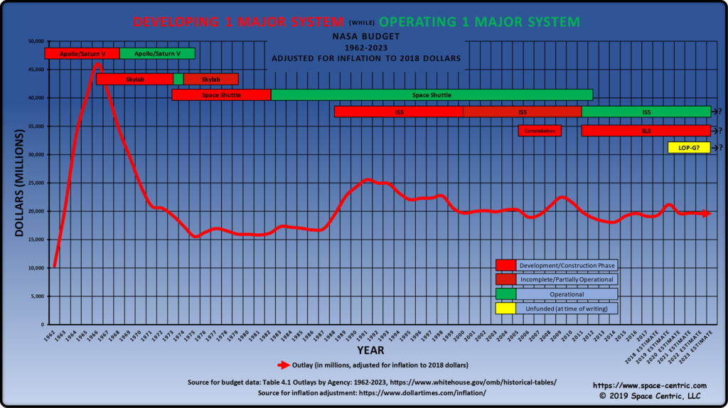 NASA budget history graph and timeline of human space exploration systems, adjusted for inflation to 2018 dollars.