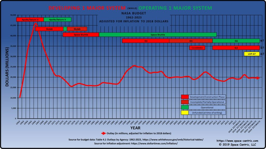 NASA budget history graph