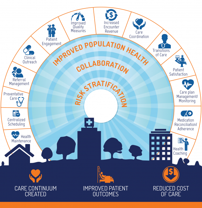 Care Vitality - Patient Engagement Center Solutions
