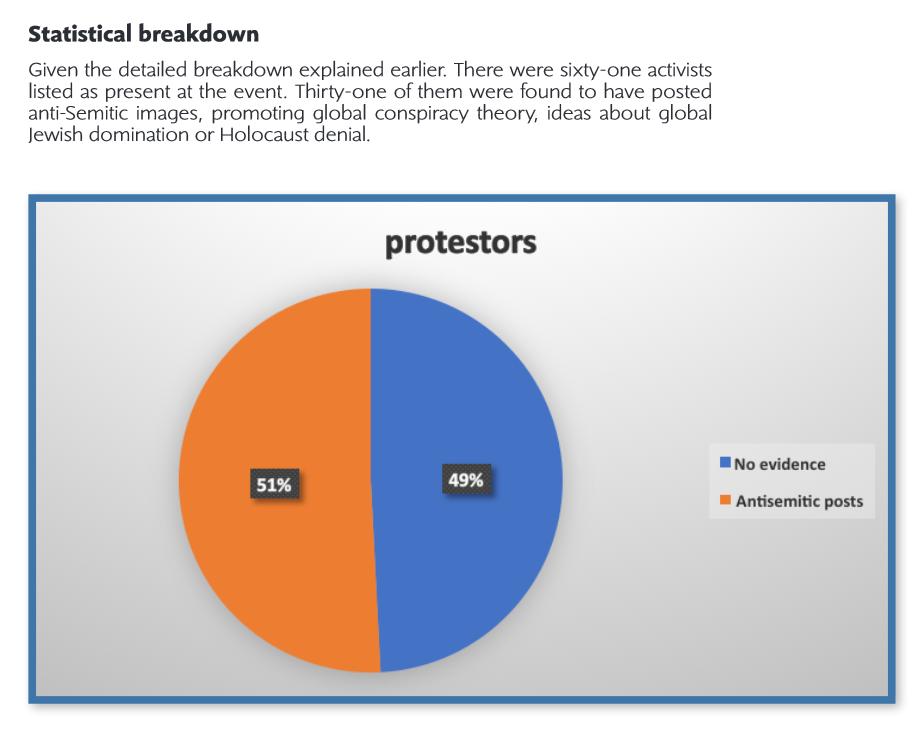 Statistical breakdown