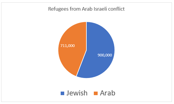 Arab Israeli conflict refugees