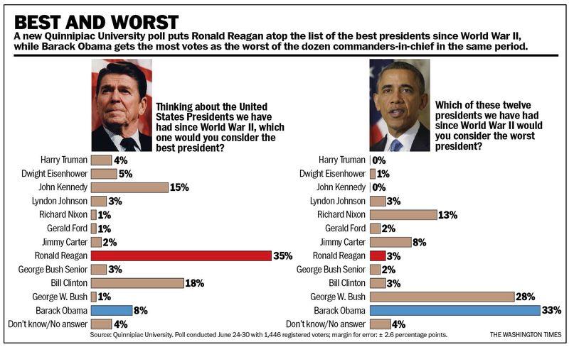 obama-presidents-chart_s800x489