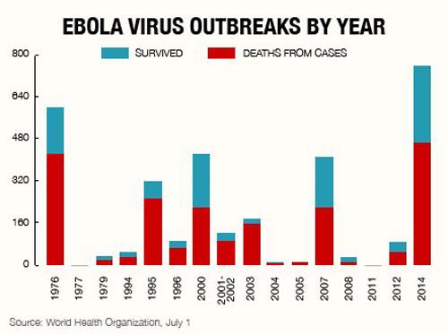 ebola-virus-deadliest-ever-3