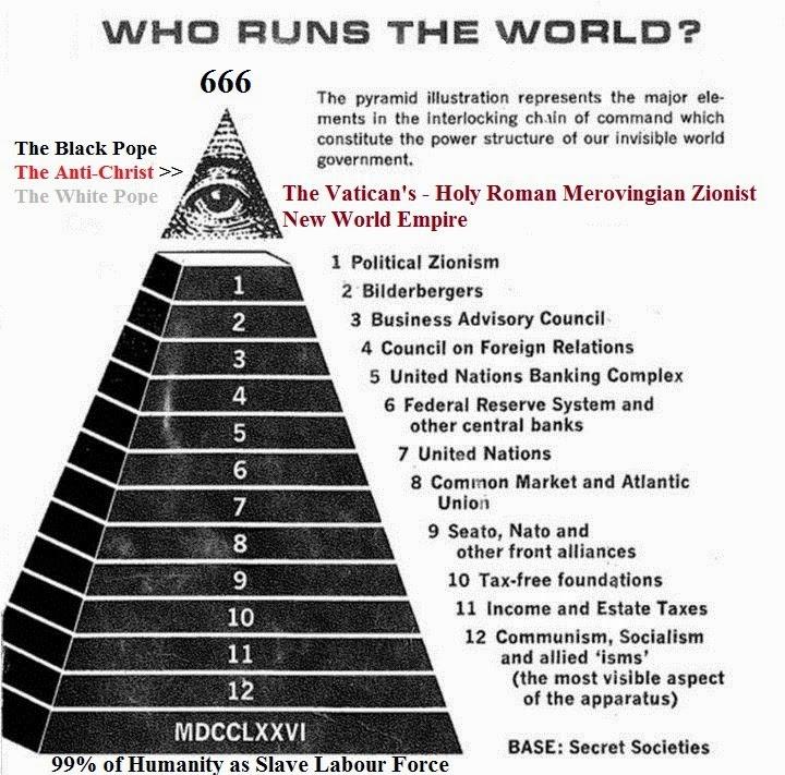19 - Visual Representation - New World Order Hierarchy 13
