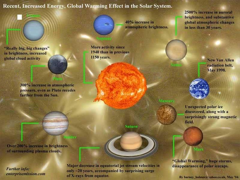 SolarSystemChanges