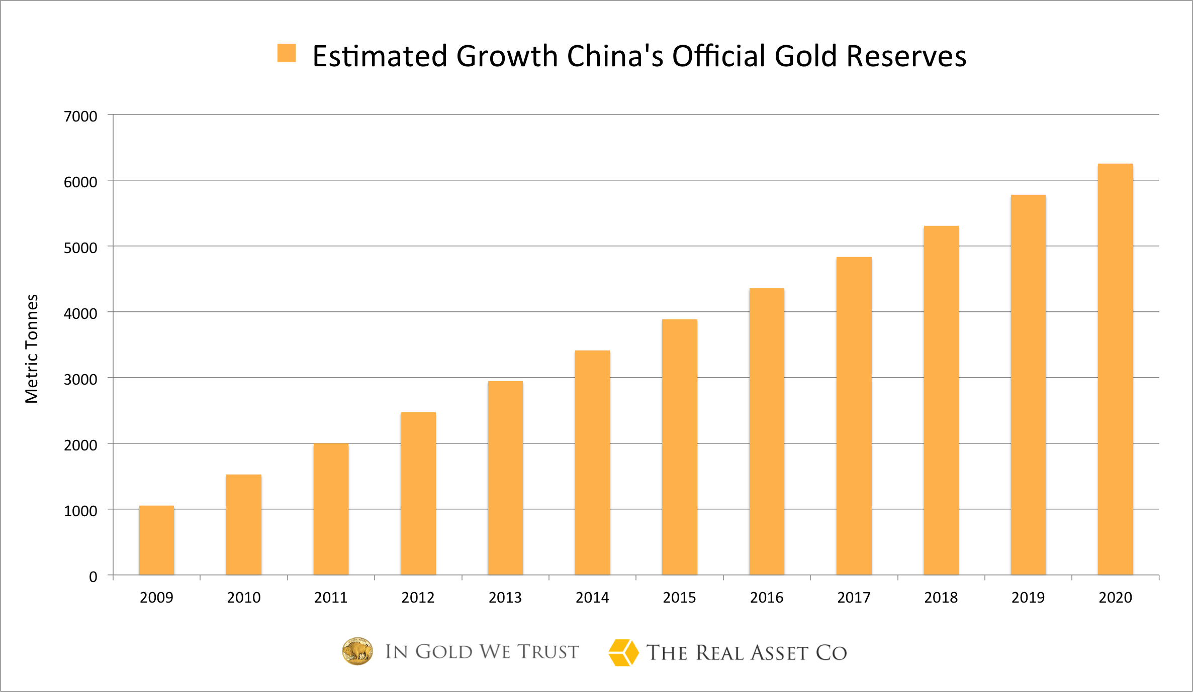Est-China-gold-reserves