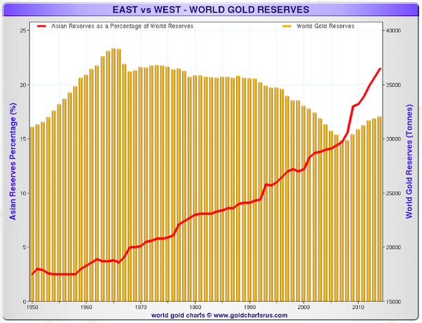 west-to-east-gold-reserves-1