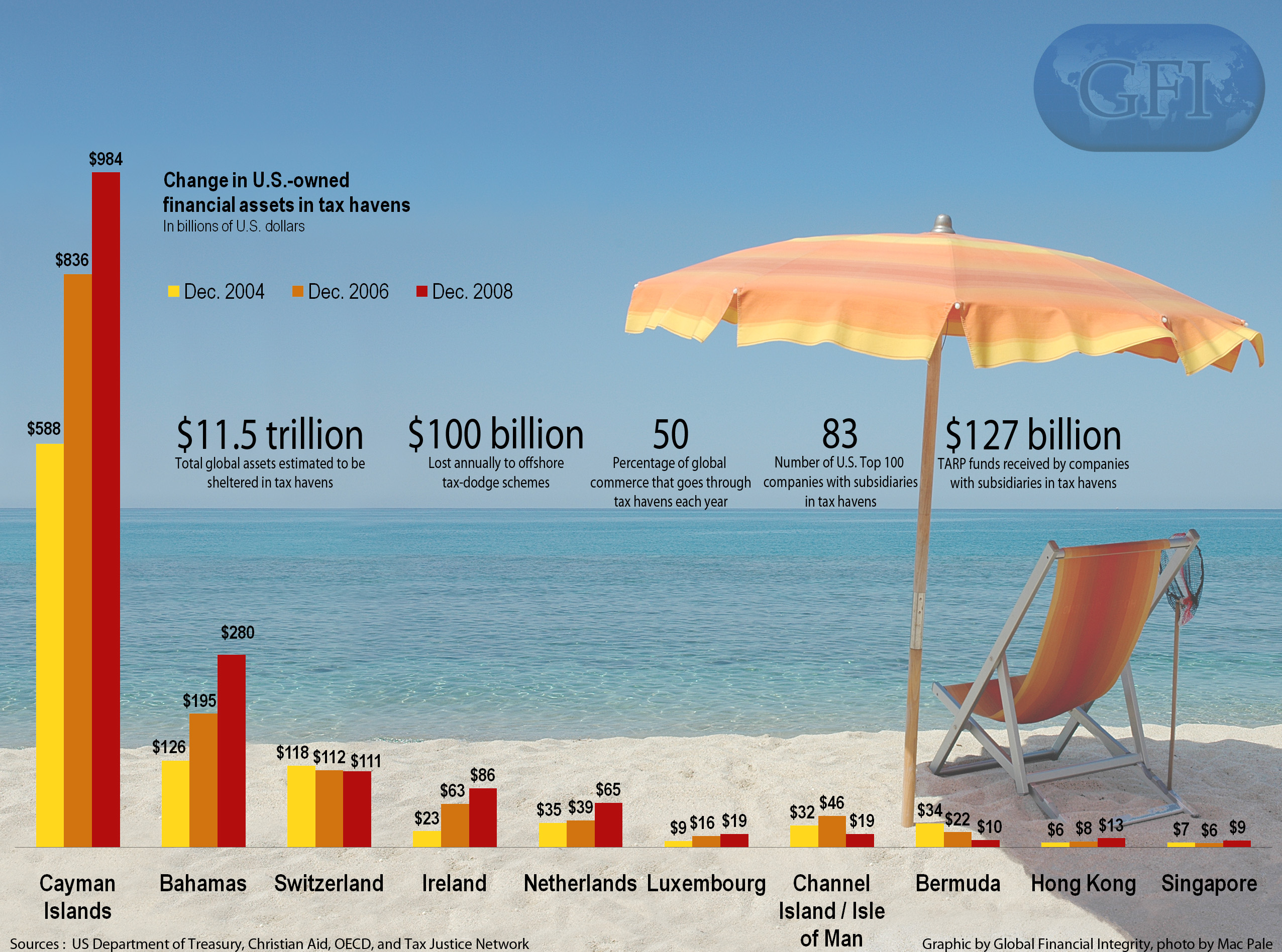 gfi - us assets in tax havens
