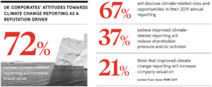 Stats on UK corporates' attitudes to reporting as reputation driver