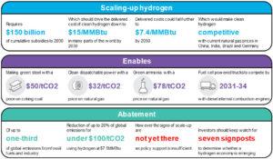 Summary of the economics of a hydrogen economy