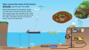 Graphic to illustrate future mining entirely powered by zero-emission, off- grid microgrids. Source: IDTechEx