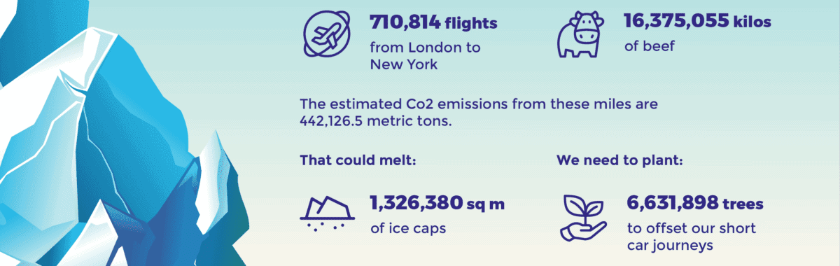 Infographic about climate impact of short car trips