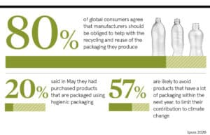 Statistics: 80% consumers think manufacturers should help with recycling and reuse of packaging