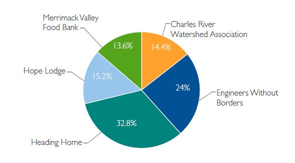 Charles River Watershed Association: 14.4%; Engineers Without Borders: 24%; Heading Home: 32.8%; Hope Lodge: 15.2%; Merrimack Valley Food Bank: 13.6%