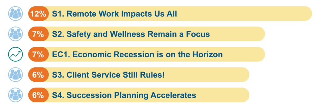 S1. Remote Work Impacts us all (12%); S2. Safety and Wellness Remain a Focus (7%); EC1. Economic Recession On the Horizon (7%); S3. Client Service Still Rules! (6%); S4. Succession Planning Accelerates (6%)