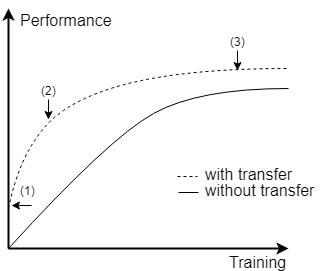 TL - Performance