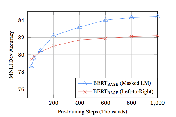 NLP Performance - Left-To-Right Vs B-directional