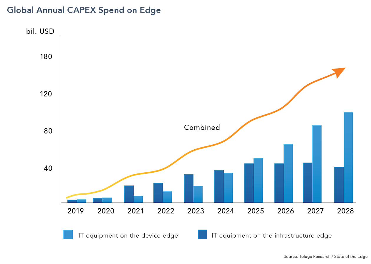 Global Annual CAPEX spend on AI Edge
