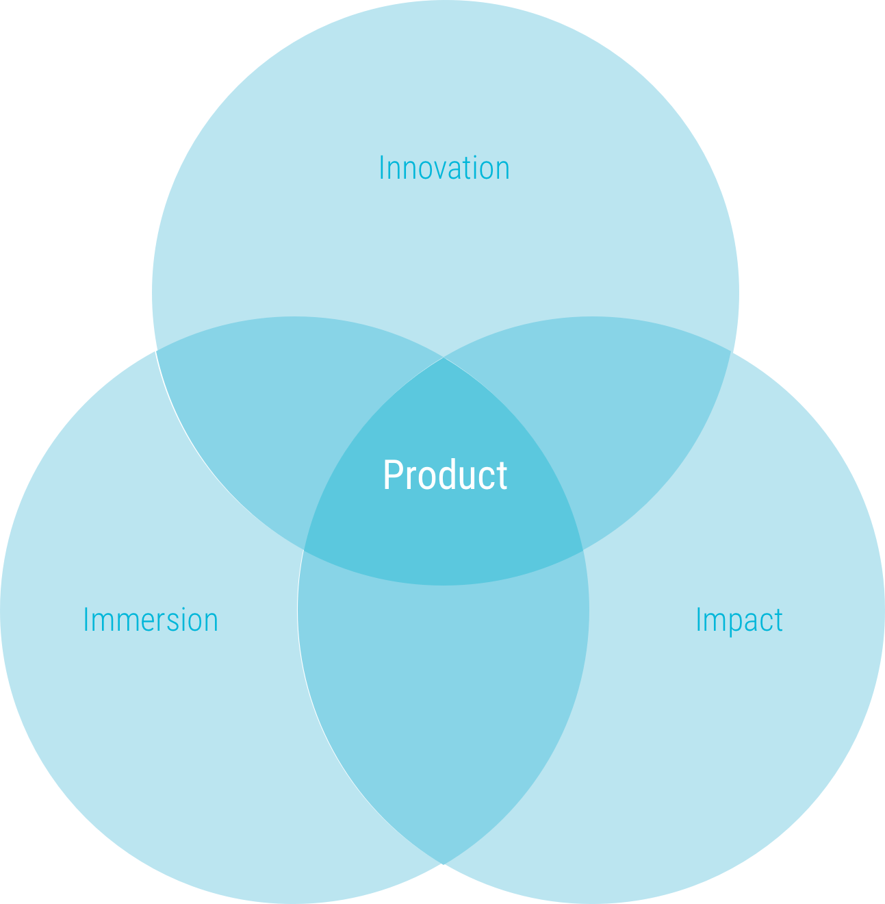 product-immersion-impact