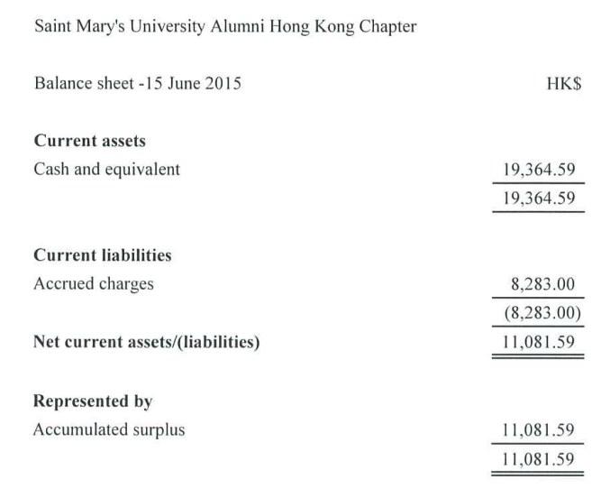 Balance Sheet as at 15 June 2015