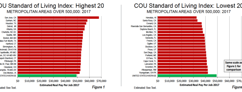 2018 Standard of Living Index, Top 20 and Bottom 20