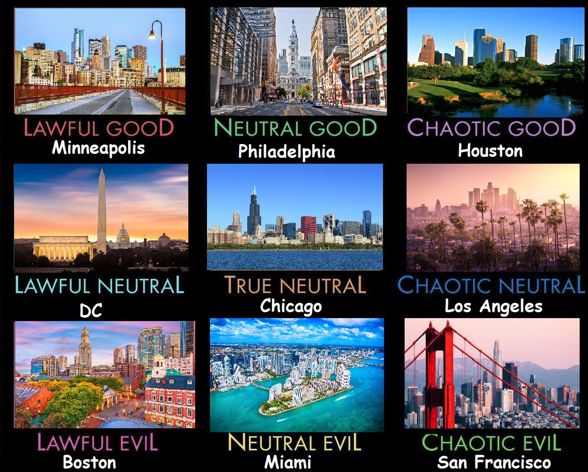 Cities Alignment Chart