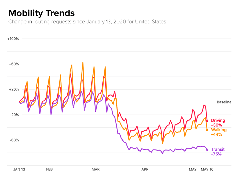 Mobility Trends across USA