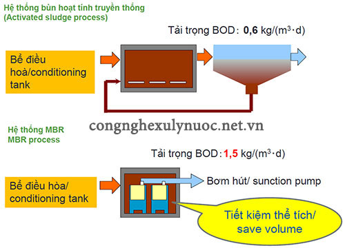 So sánh tải trọng BOD của công nghệ MBR và công nghệ bùn hoạt tính