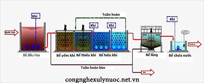 Quy trình hoạt động công nghệ xử lý nước thải MBBR