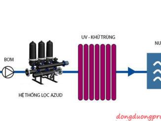 Hệ thống lọc trong xử lý nước thải