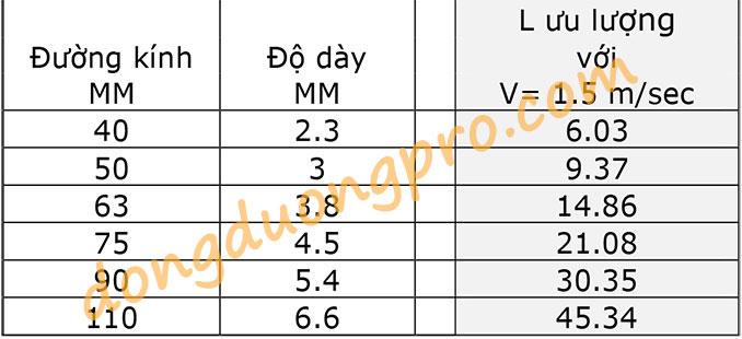 Bảng tra đường kính D ống nước theo lưu lượng Q