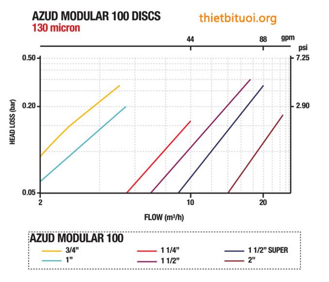 THÔNG SỐ THỦY LỰC TỔN THẤT ÁP LỰC LỌC ĐĨA AZUD MODULAR 100