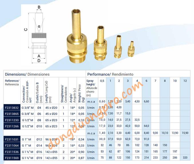 Thông số kỹ thuật, thiết kế vòi phun tia nozzle - (10 m.c.a = 1 bar, m.c.a:metros de columna de agua - metre head)